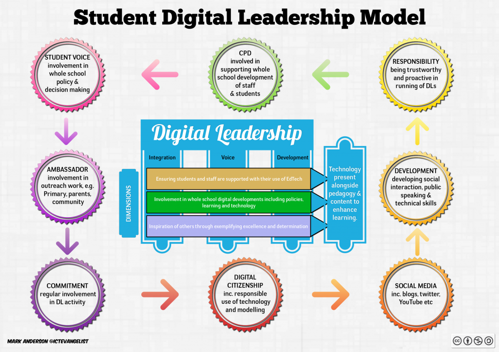 Student Digital Leadership Model