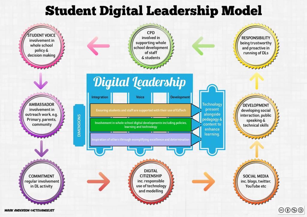 Student Digital Leadership Model