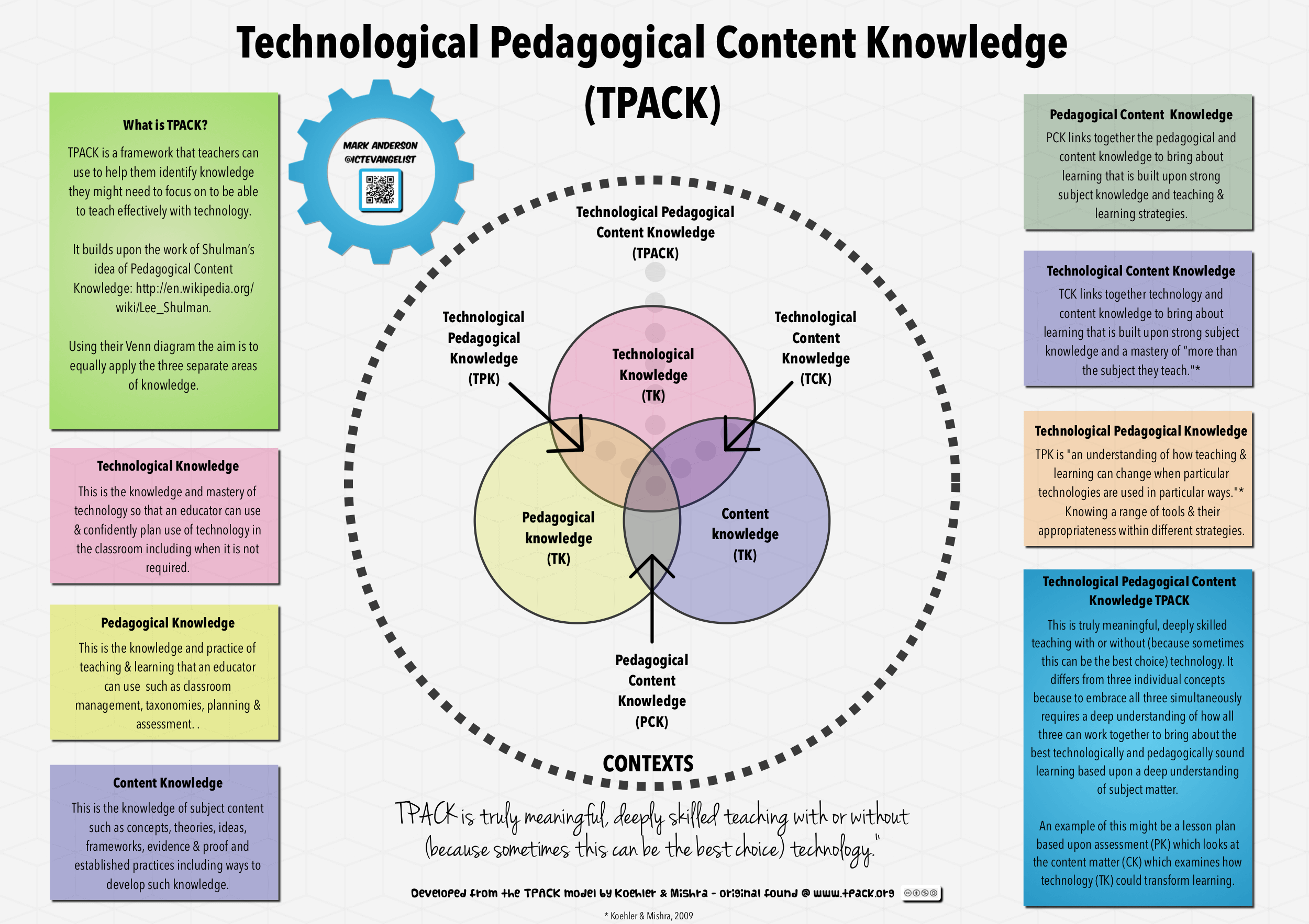 Technological pedagogical content knowledge (tpack) framework.