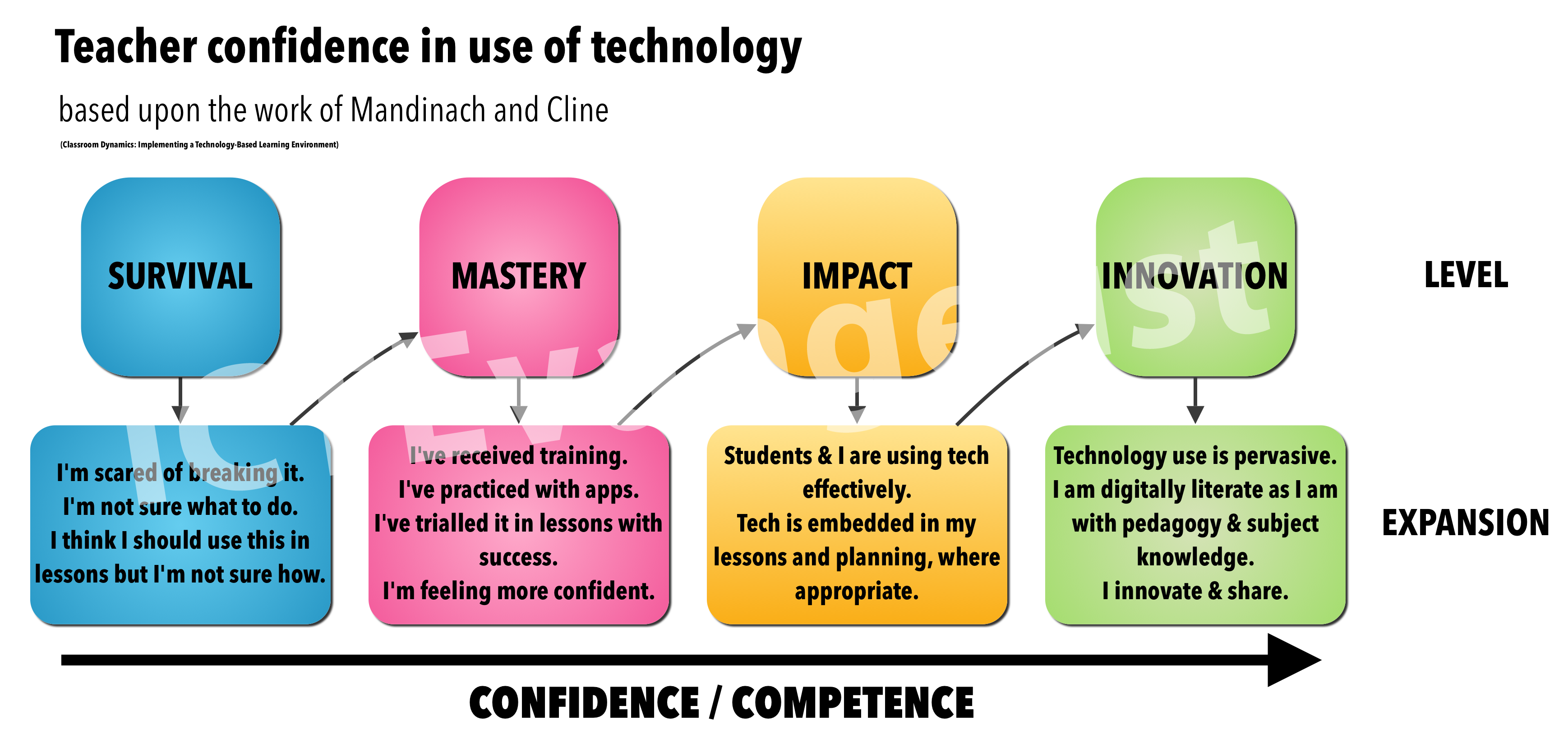 Anderson model of teacher confidence