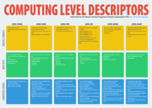 Computing Levels @ICTEvangelist small