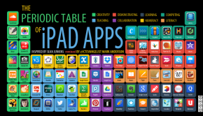 ICTEvangelist's periodic table of iPad Apps (lo-res)