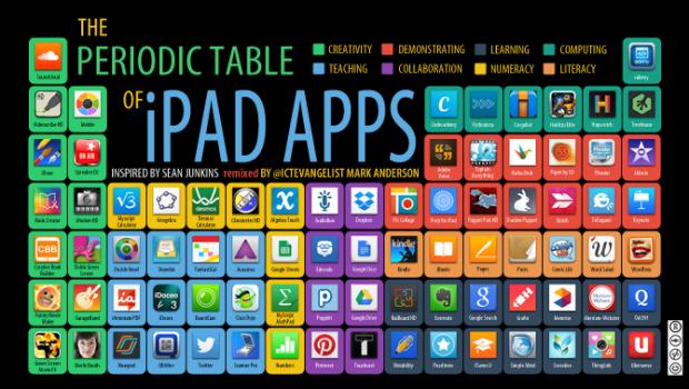 ICTEvangelist's periodic table of iPad Apps (lo-res)