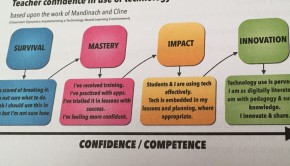 My chart on mapping teacher confidence in using technology