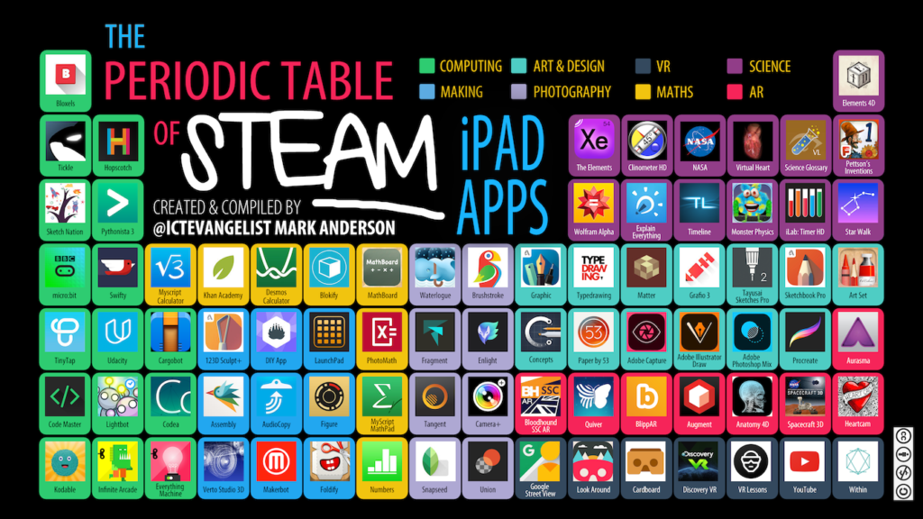 Periodic table of #STEAM iPad apps