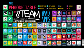 Periodic Table of STEAM apps smaller