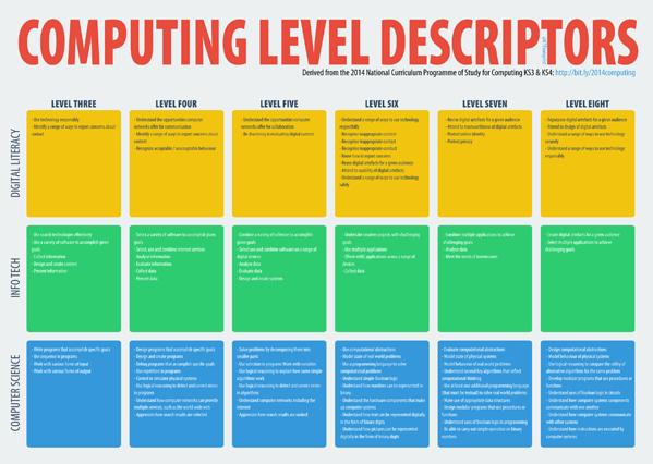 Computing-Levels-@ICTEvangelist-small