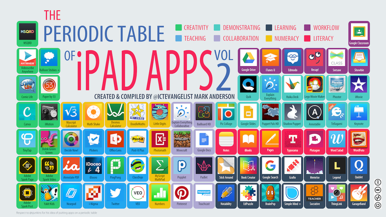 Periodic table of ipad apps vol 2 ictevangelist first things first its never just about the apps end of that said being guided around tried and tested apps from the classroom can be really helpful urtaz