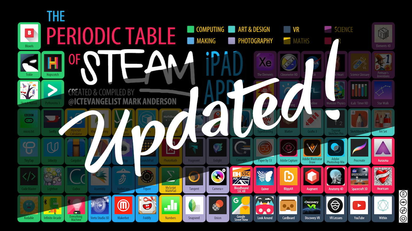 Periodic table of steam apps updated ictevangelist back in early july i created the periodic table of steam thats science technology engineering arts and mathematics for those who think im full of hot urtaz Gallery