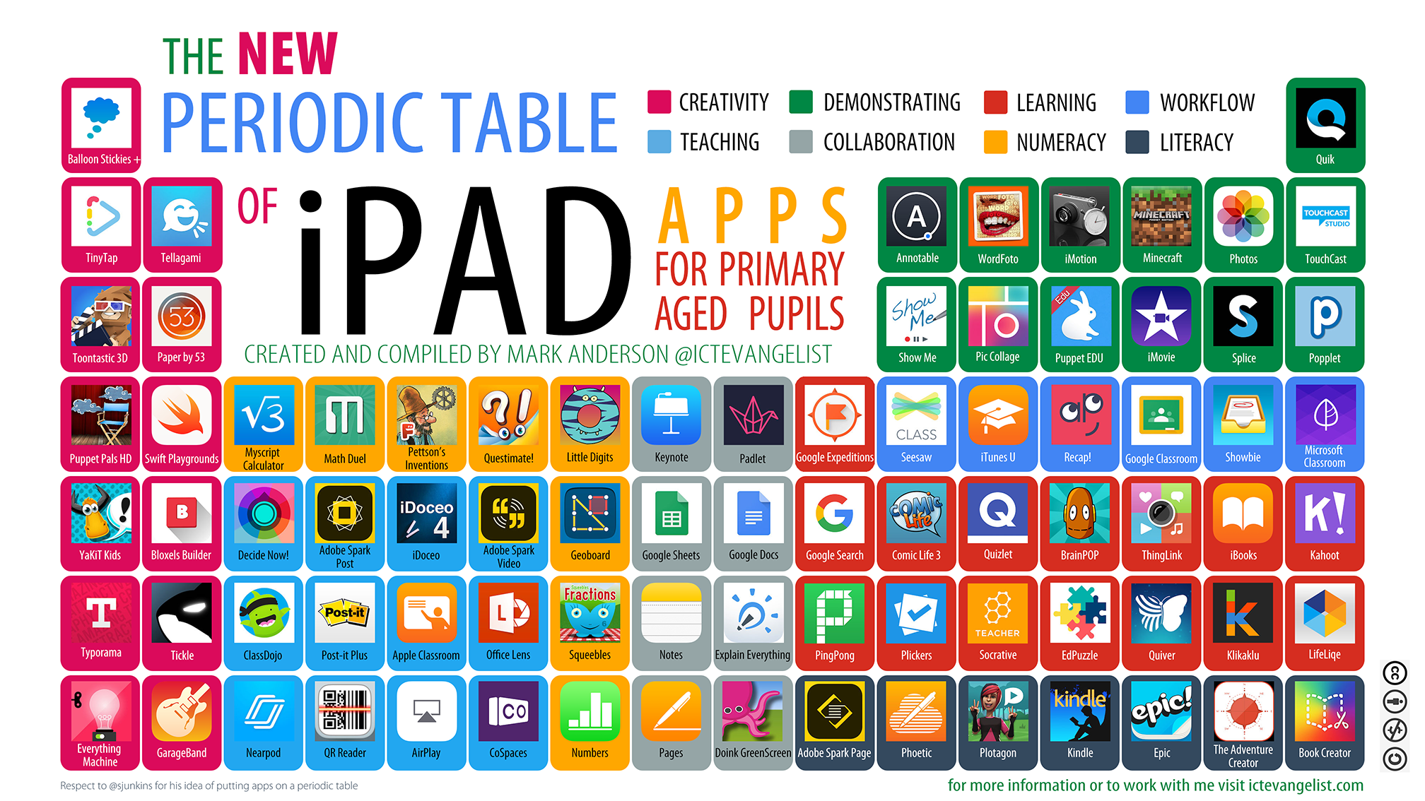The New Periodic Table Of Ipad Apps For Primary Aged Pupils