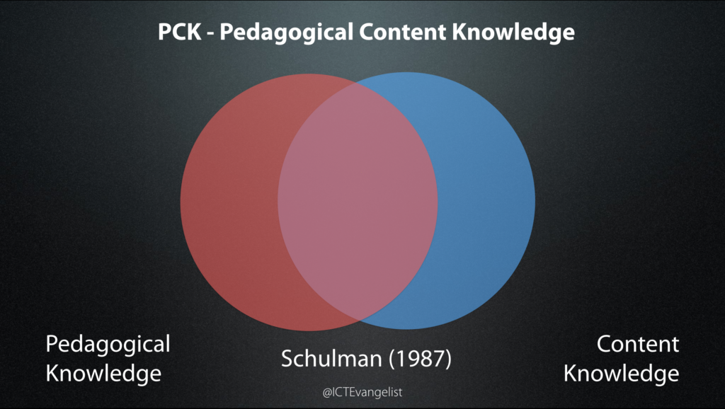 The Pedagogical Content Knowledge Model