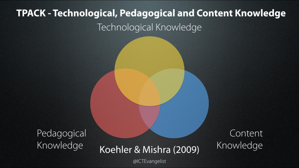 The Technological, Pedagogical and Content Knowledge Model