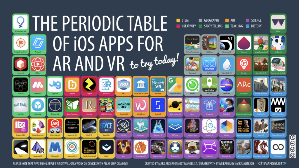 The new periodic table of ios apps for ar and vr ictevangelist i hope you find the table useful if youd like to share it on twitter yourself please click the link below urtaz Gallery