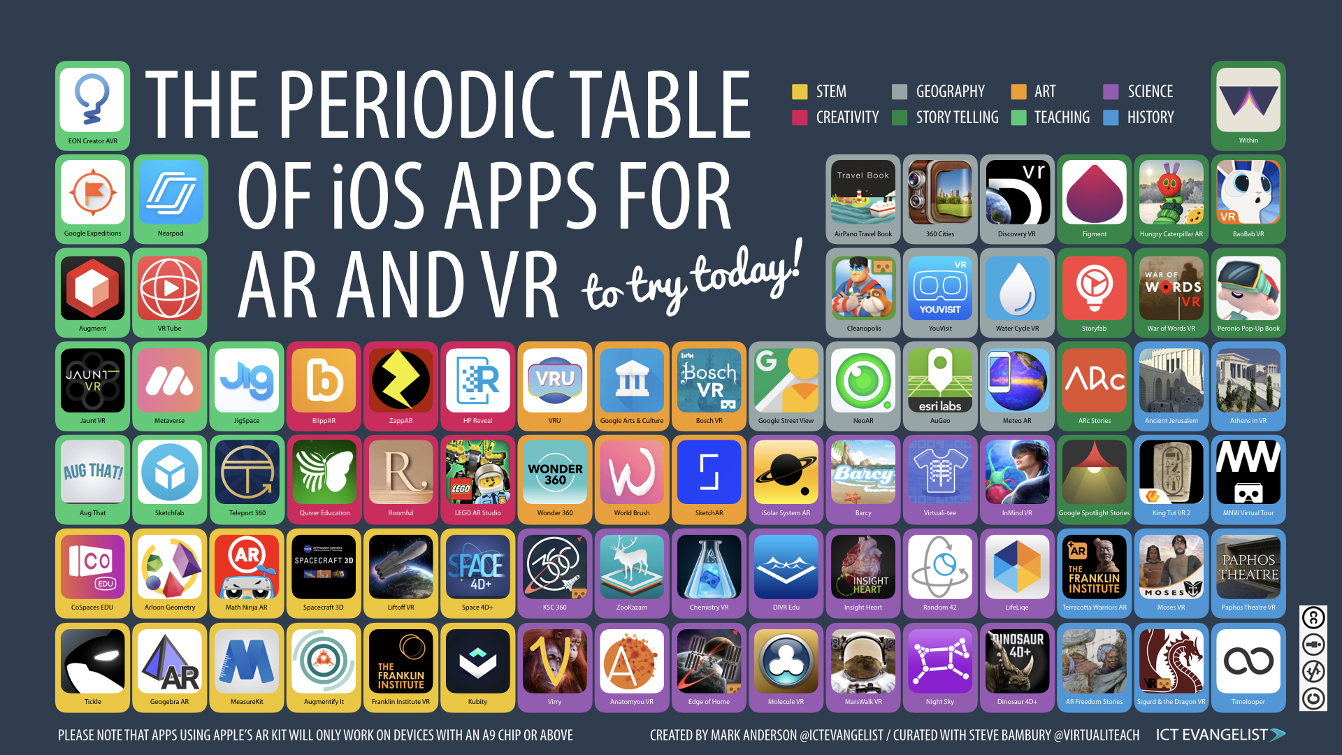 The new periodic table of ios apps for ar and vr ictevangelist one of the most exciting arenas for innovation in education with technology is that of augmented reality and virtual reality ive been a fan of exploring urtaz