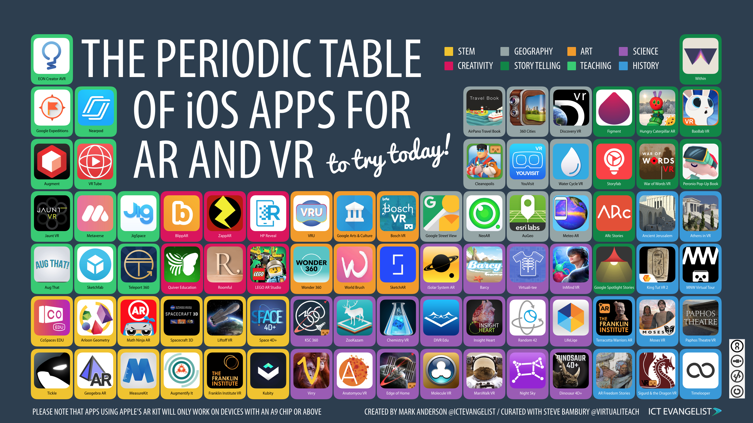 The new periodic table of ios apps for ar and vr ictevangelist you can download a high quality version of the table here urtaz Image collections