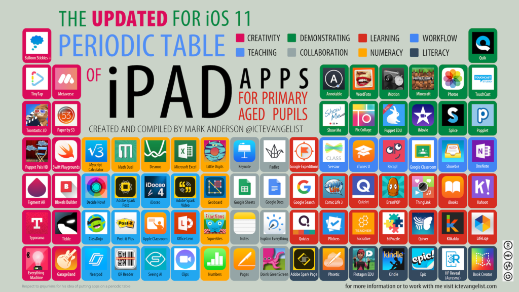 Ictevangelist new and updated periodic table of ipad apps for primary aged pupils for ios 11 urtaz Image collections