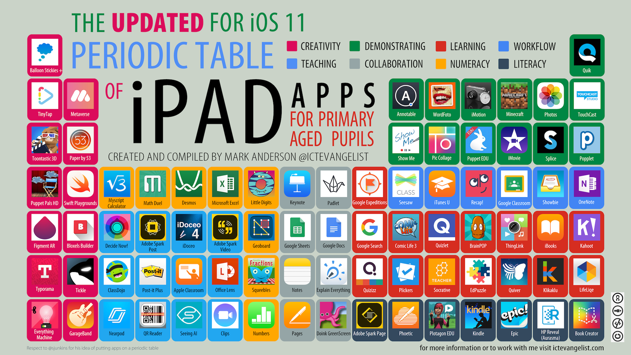 New And Updated Periodic Table Of Ipad Apps For Primary Aged Pupils For Ios 11 Ictevangelist
