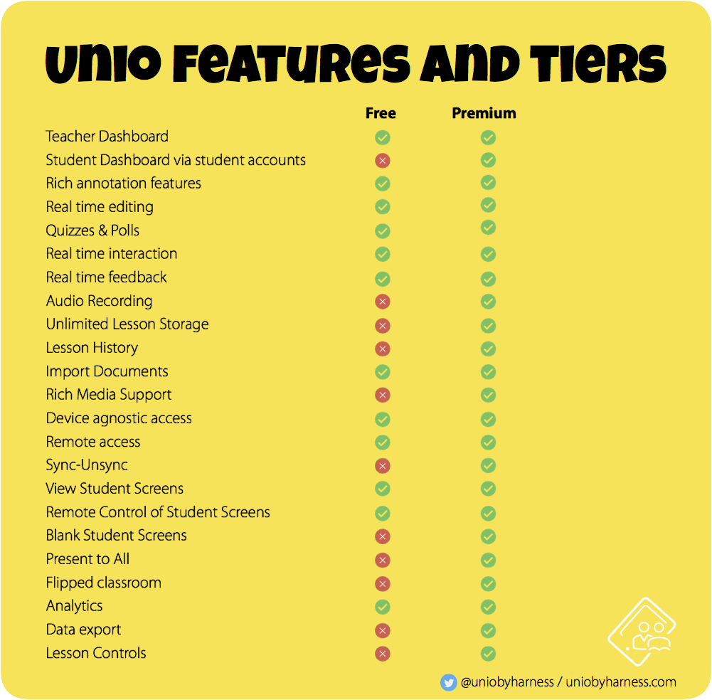 Unio by Harness ® a tool for interactive lessons and real-time