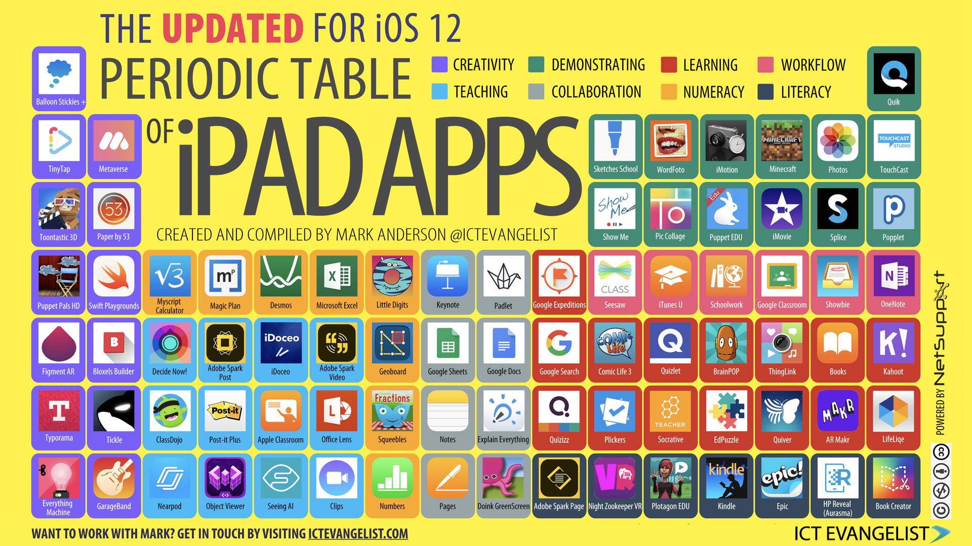 That Said I Hope You Find Table A Useful Guide To Some Of The Amazing S For Learning There Are Available On These Merely Handful